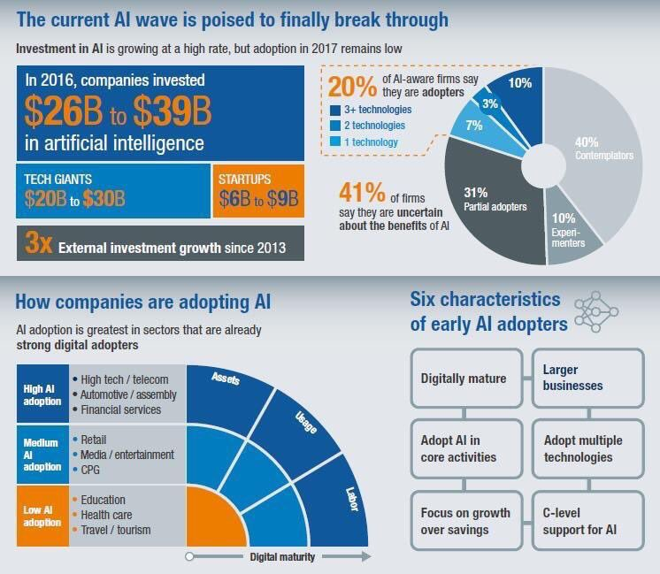 McKinsey&#39;s State of #MachineLearning and #AI, 2017:  https://www. forbes.com/sites/louiscol umbus/2017/07/09/mckinseys-state-of-machine-learning-and-ai-2017/ &nbsp; …  … #BigData #DataScience #martech #fintech #CX #CMO<br>http://pic.twitter.com/G4Wm7a9yHp