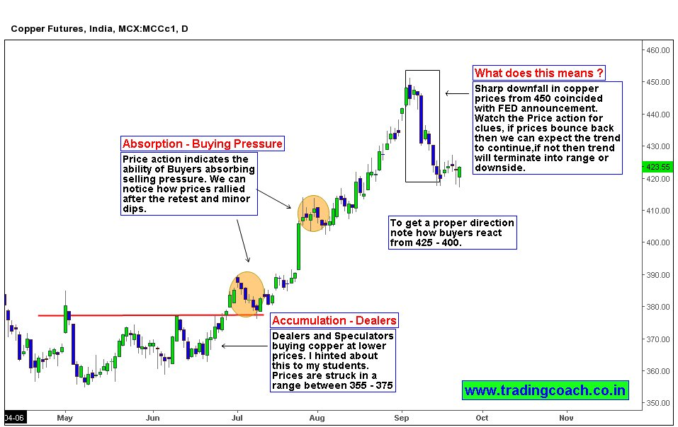 Copper Price action Shows bears trying to cap the uptrend ..  https://...