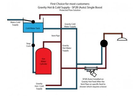 Boosting Pressure &amp; Flows in Gravity Systems with Mains Pressure Cold  https://www. showerpowerbooster.co.uk/information/im proving-pressure-flow-taps-showers-gravity-hot-mains-cold-systems/ &nbsp; …  #plumbing #water #solutions <br>http://pic.twitter.com/7Iws59Cd6b