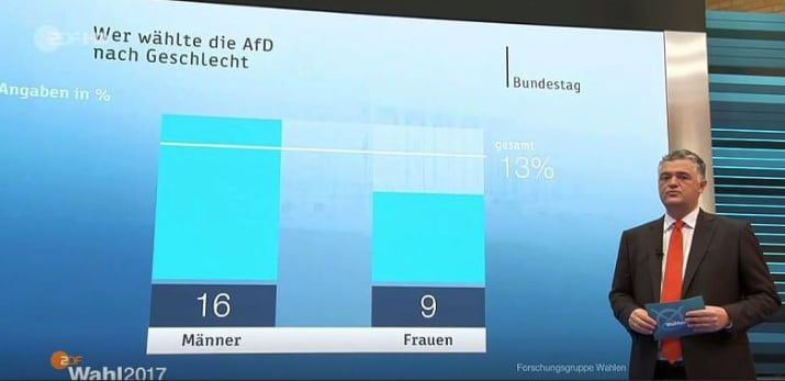 &gt;12% voted for the far-right in #Germany. Vote heavily skewed towards male voters. 16% of all men and 9% of all women voted for far-right. <br>http://pic.twitter.com/JHKxxc2R3y