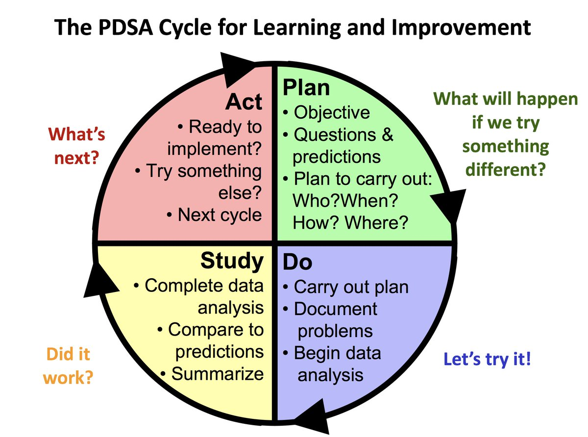 model for improvement template - pdsa cycle examples image collections example cover