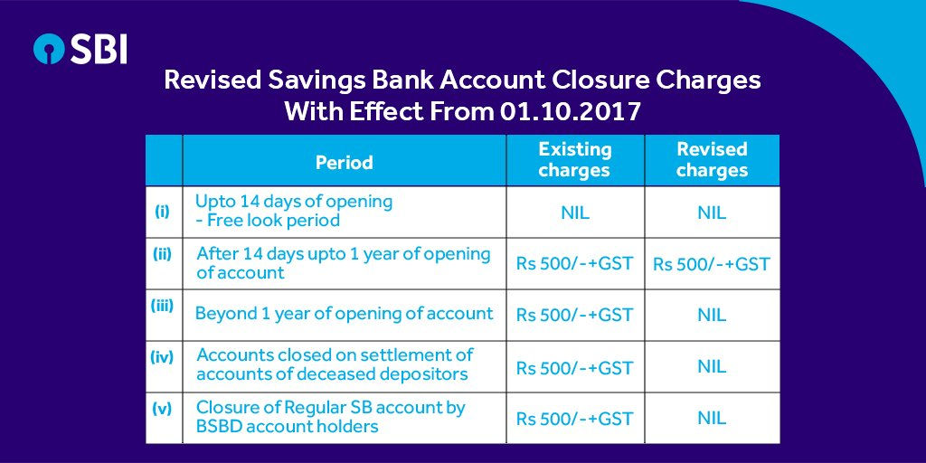Image result for sbi-revises-savings-bank-account-closure-charges