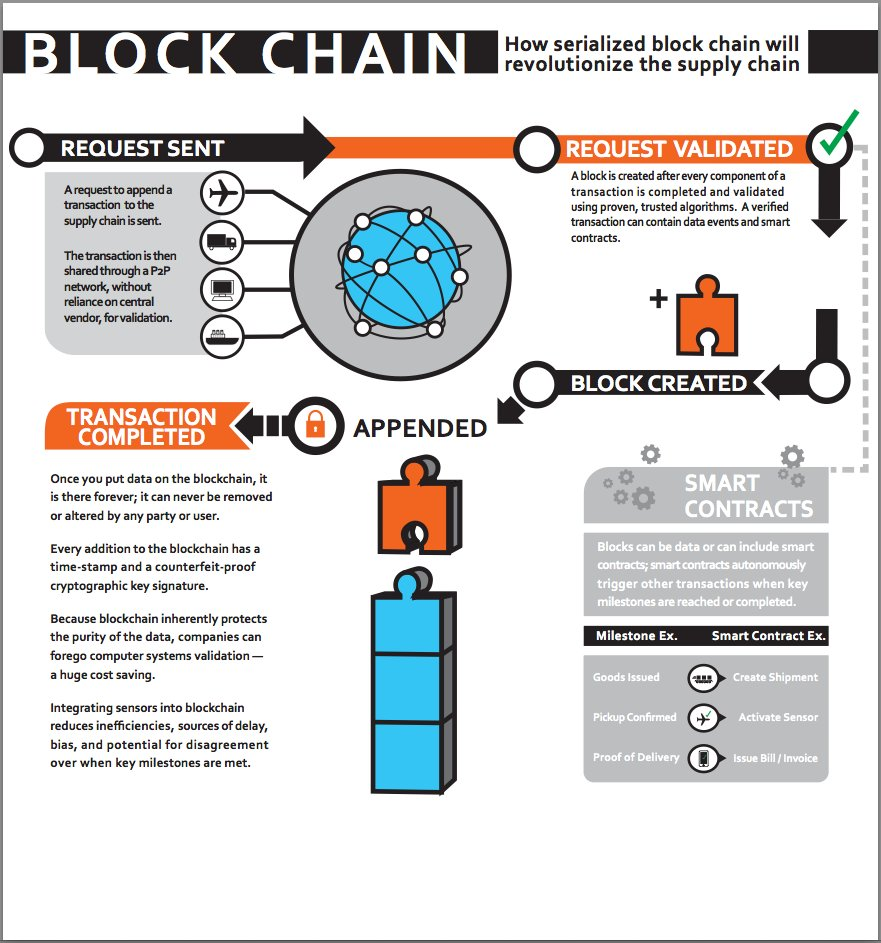 How will #Blockchain revolutionize the supply chain?  #CyberSecurity #IoT #infosec #BigData #smartcontracts #DLT #sensors #P2P #security<br>http://pic.twitter.com/W5Jj8bcXh9