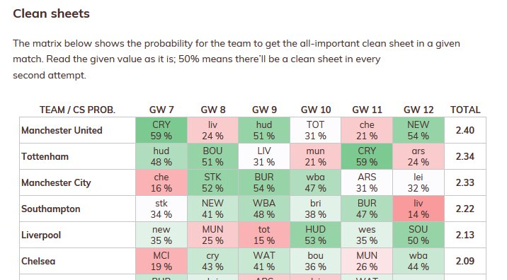 #FPL #FixtureTracker updated with latest values. SOU defenders have great value going forward, 5 excellent fixtures:  http:// allfantasytips.com/fpl-fixture-tr acker/ &nbsp; … <br>http://pic.twitter.com/Q6OnFZMg1D