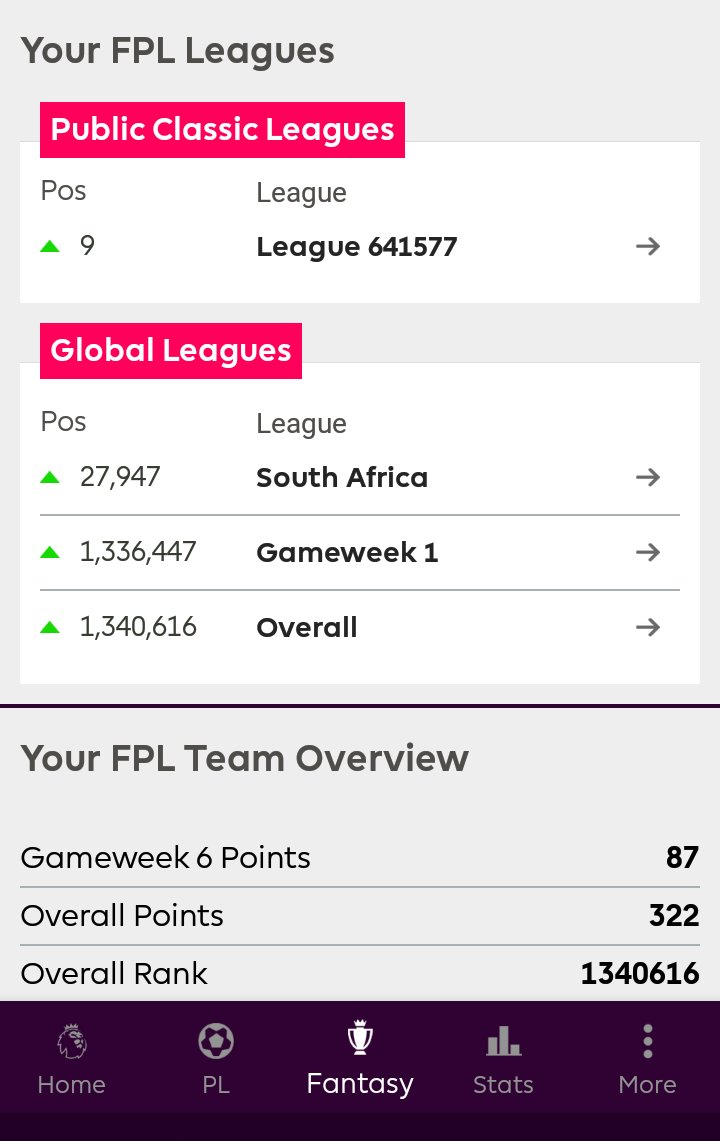 A good return on my #FPL ranking this week. <br>http://pic.twitter.com/7vPZ9Pmjed