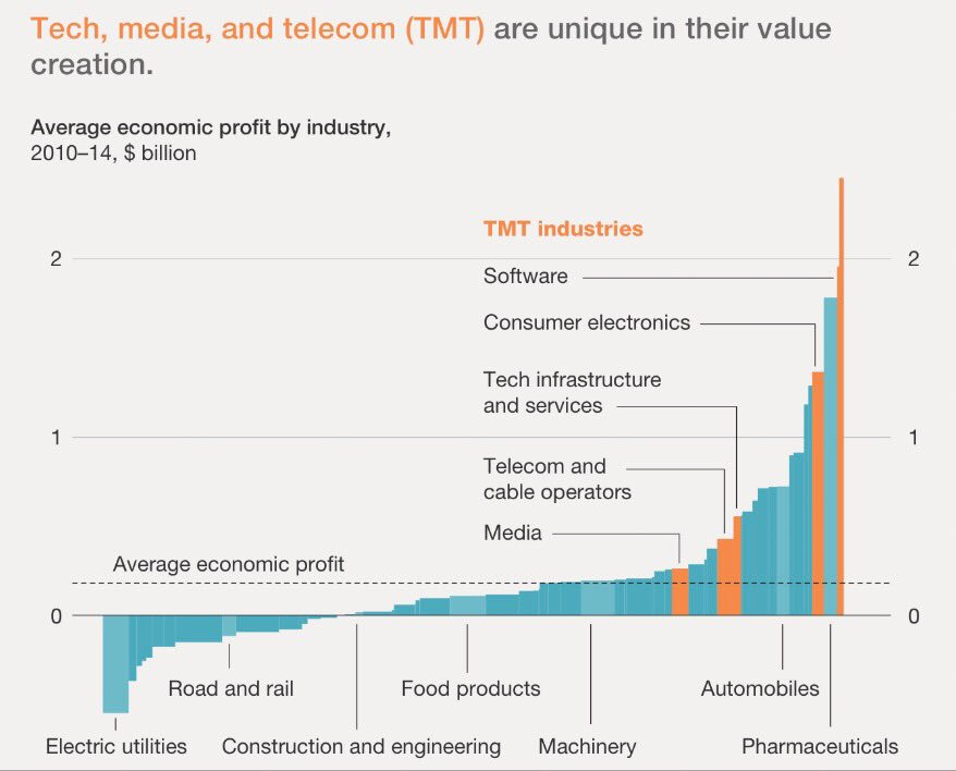 Great paper by @McKinsey on how #tech giants became top performing firms &amp; lessons for other industries  http://www. mckinsey.com/~/media/McKins ey/Industries/High%20Tech/Our%20Insights/Mapping%20techs%20profits/How-tech-giants-deliver-outsized-returns-and-what-it-means-for-the-rest-of-us.ashx &nbsp; …  #innovation <br>http://pic.twitter.com/KgZ3JwwBrD