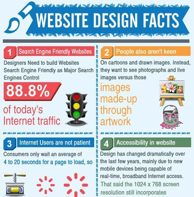 Some important facts about #webdesign #webdev #ContentMarketing #SMM #defstar5 #makeyourownlane #SEO #UX #UI #website #IT #tech #infographic<br>http://pic.twitter.com/r4ZB40z2c6