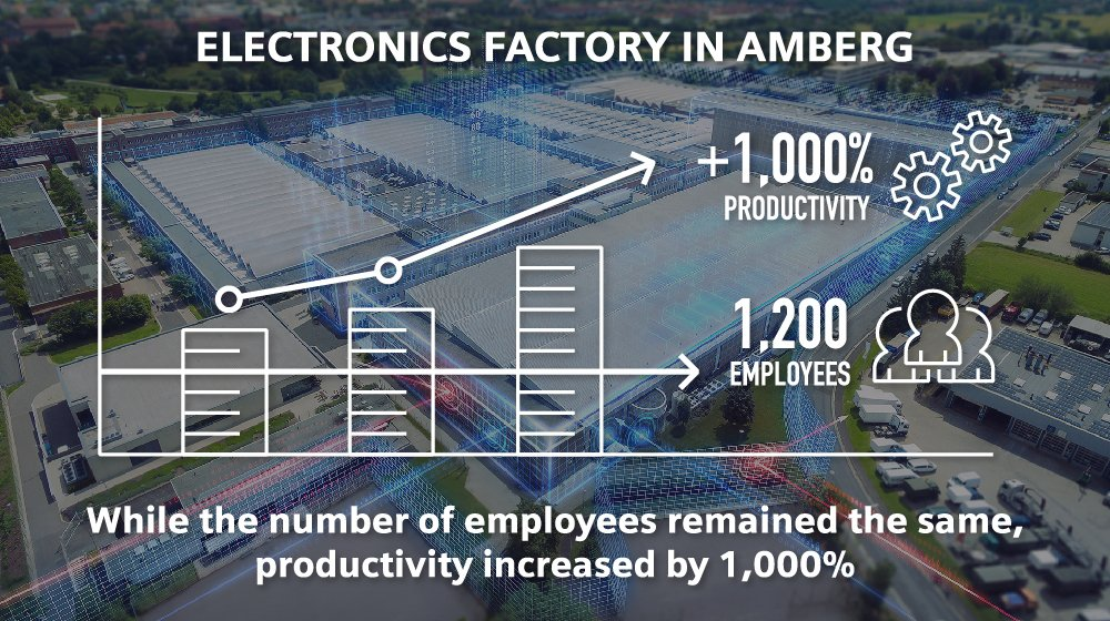 Our factory in Amberg is the perfect example for an inclusive, fourth #industrialrevolution #AI #robotics  http:// sie.ag/2veMgsG  &nbsp;  <br>http://pic.twitter.com/8u2KLqYk2O