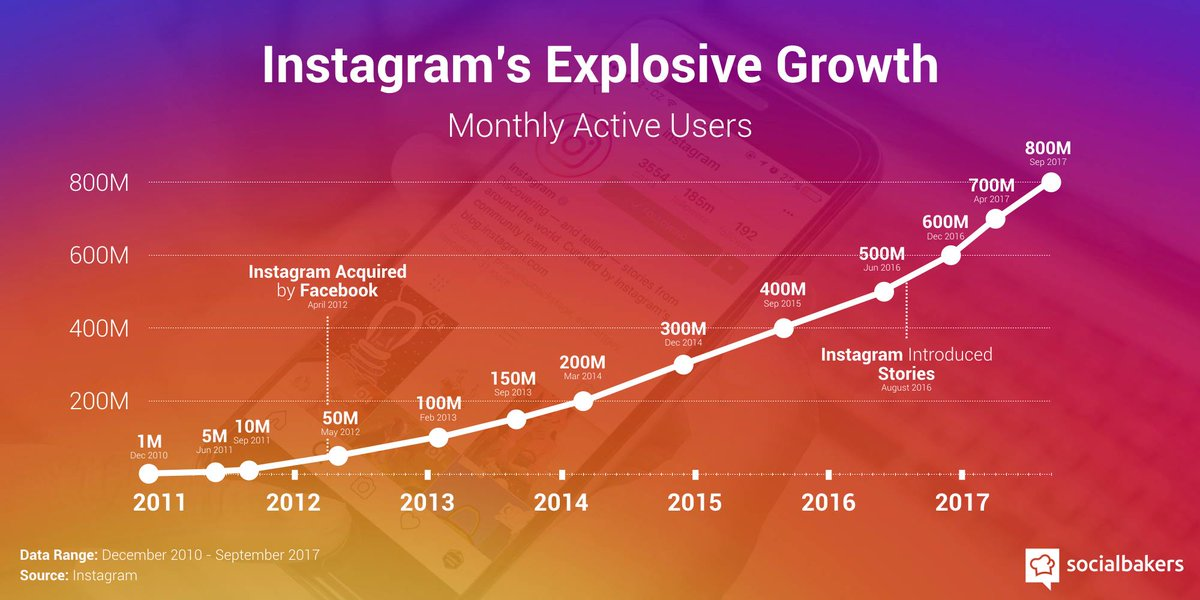 #Instagram: 2M advertisers on the platform (1M increase since March) Time spent by users viewing video is up more than 80% YOY #SocialMedia <br>http://pic.twitter.com/axmASbMYlq