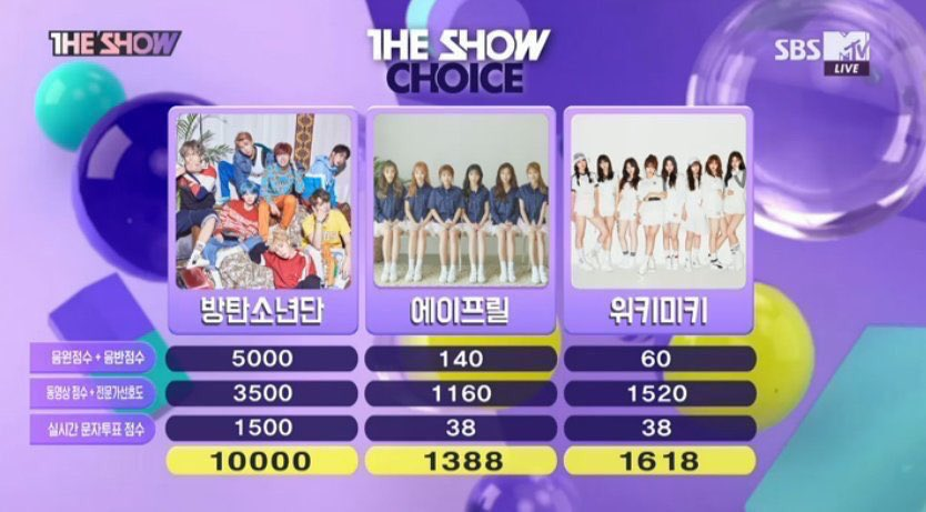 170926 [] BTS #DNA is at no. 1 in today's The Show with 10,000 points, which is the highest score of The Show's history. #DNA1stWin <br>http://pic.twitter.com/0CrqBqkI2w