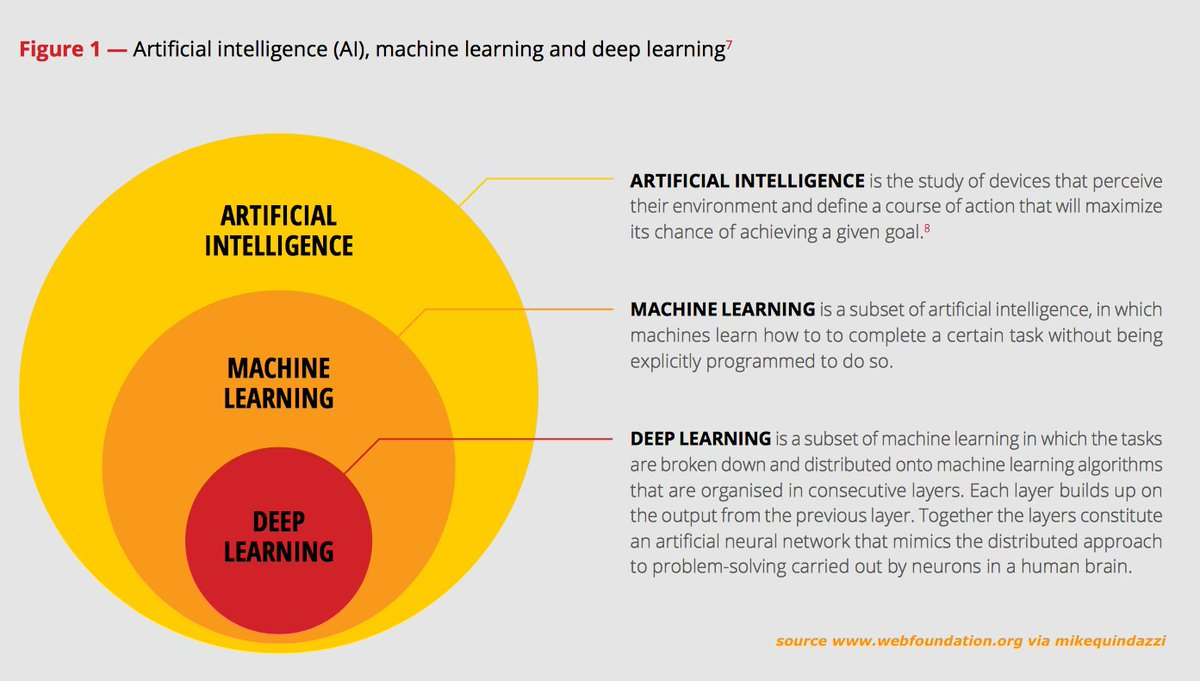 The impact of #AI on #EmergingMarkets. #ArtificialIntelligence #MachineLearning #DeepLearning via @webfoundation  http:// bit.ly/2jZAA92  &nbsp;  <br>http://pic.twitter.com/jii6rU0zrD