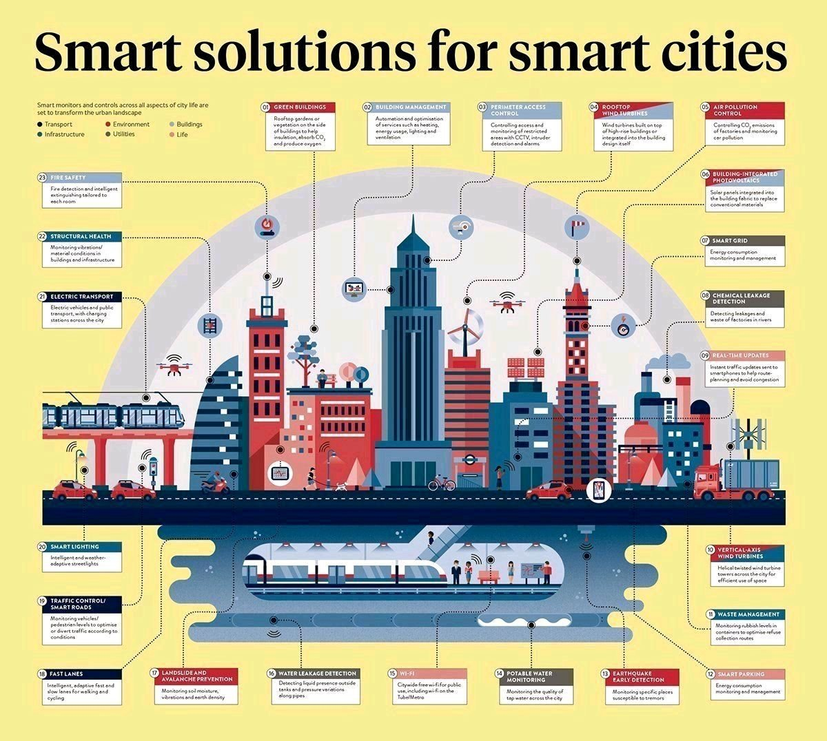 Smart Solutions for #SmartCities #infographic #IIoT #BigData #cybersecurity # #defstar5   #SmartCity #AI #fintech<br>http://pic.twitter.com/kBPy7poVOR