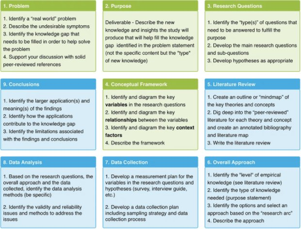 A #Research Methods Framework to help you design &amp; align your study  https:// buff.ly/2htbrm4  &nbsp;   by @drjohnlatham #phdchat #phdadvice #ecrchat<br>http://pic.twitter.com/j21lqIYVnq