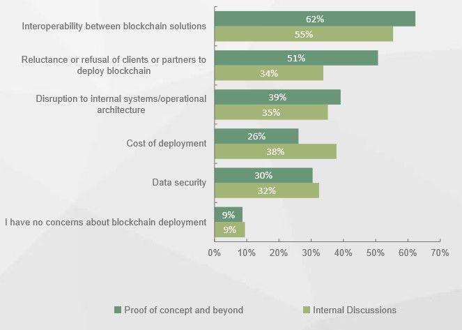Major Concerns with #Blockchain   https:// buff.ly/2hu57uL  &nbsp;    #Fintech #makeyourownlane #Mpgvip #cybersecurity #AI #defstar5 #Bitcoin #ETHEREUM<br>http://pic.twitter.com/TFByWajwfT