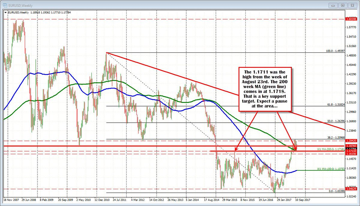 Greg Michalowski On Twitter Forex Technical Ysis Eurusd Trading Near Session Lows Https T Co 6furmlmxdr