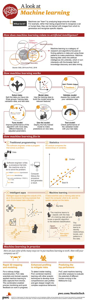 A look at machine learning (infographic) | #MachineLearning #Artificialintelligence #RT  http:// pwc.to/2npF9Hq  &nbsp;  <br>http://pic.twitter.com/tTV98cYvYV