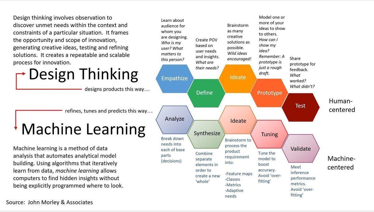 #DesignThinking &amp; #MachineLearning {Infographic}  [@jblefevre60 @cloudpreacher] #ML #DataScience #BigData #IoT #UX #CX #AI #fintech<br>http://pic.twitter.com/NuXDxhMxUW