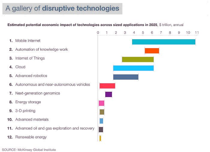 A Gallery of Disruptive Technologies [Infographic] v/ @McKinsey   #IoT #AI #BigData #Cloud #Robotics #GrowthHacking #Business #Industry40<br>http://pic.twitter.com/f9puZ4hSVF