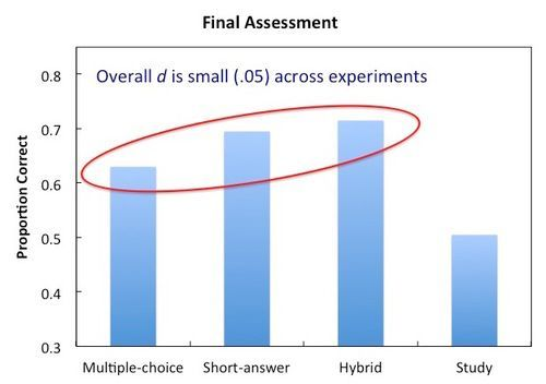 Retrieval practice works, but doesn&#39;t matter if multiple choice or short answer #MedEd #Learning @AceThatTest  http:// bit.ly/2xk6ceM  &nbsp;   <br>http://pic.twitter.com/bBhs4584cf