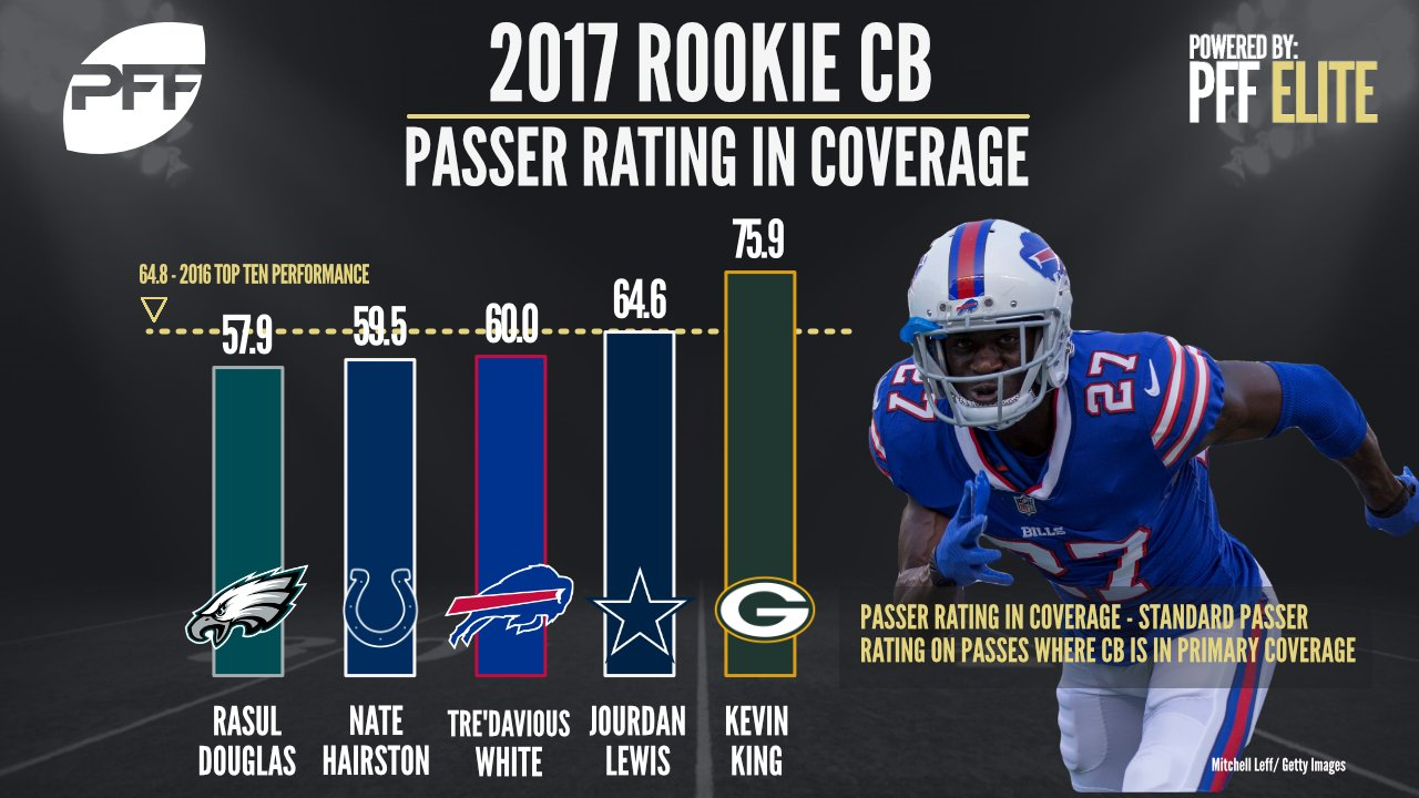 Rookies that have impressed https://t.co/fMyzXSvYLi