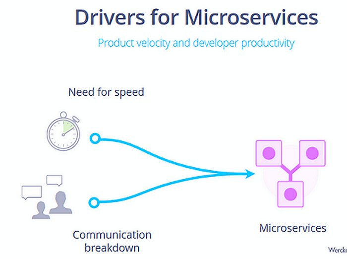 [slides] Fast with #Microservices | @DevOpsSummit @Wercker #AI #DevOps | Things Expo  http:// buff.ly/2purcvt  &nbsp;  <br>http://pic.twitter.com/A8EouthvIu
