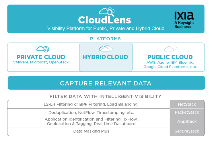 #Ixiacom First to Deliver End-to-End Visibility for All Leading Public #Cloud Platforms  https:// hubs.ly/H08L8Ht0  &nbsp;   #cloudsecurity<br>http://pic.twitter.com/bxrVqI0CsD