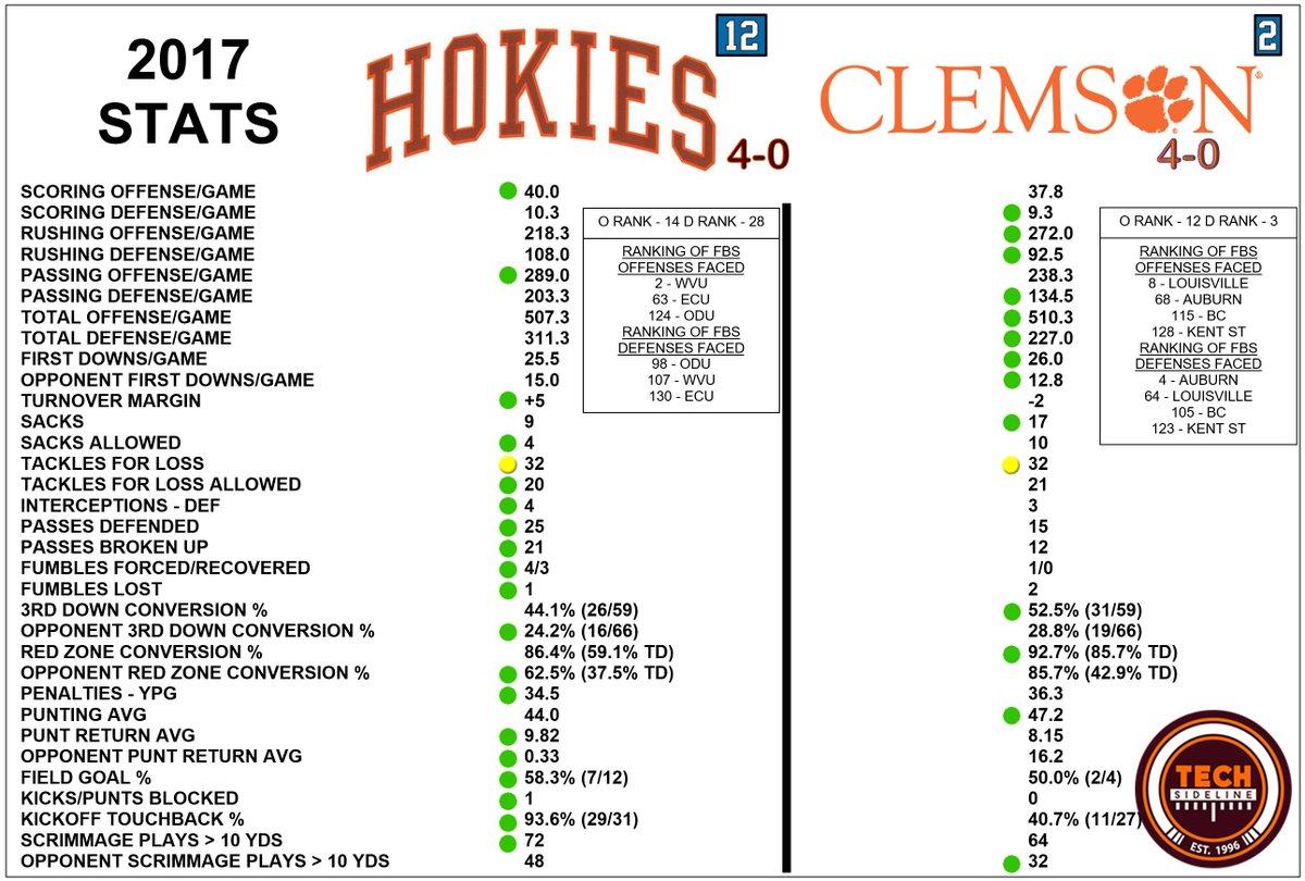 #Hokies with monumental task ahead to #BeatClemson - interesting stats in favor of #VT - Sacks Allowed -6 - TM +7 - Oppt Punt Ret Avg -15.87 <br>http://pic.twitter.com/yWgieUM4Bk