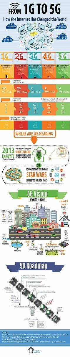 How #Internet has changed the world #DigitalMarketing #GrowthHacking #SEO #makeyourownlane #Mpgvip #Defstar5 #AI #IoT #CX #Startup #SMM #sem<br>http://pic.twitter.com/rgV2llWjv4