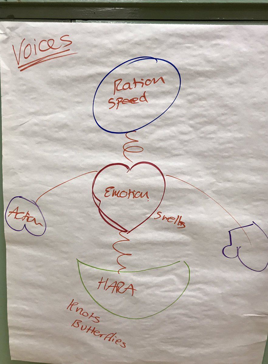 Today&#39;s #Edinburgh #facilitationShindig was too varied &amp; full for photos But head/heart/hara made an appearance-getting under rational voice<br>http://pic.twitter.com/4snZI52tIk