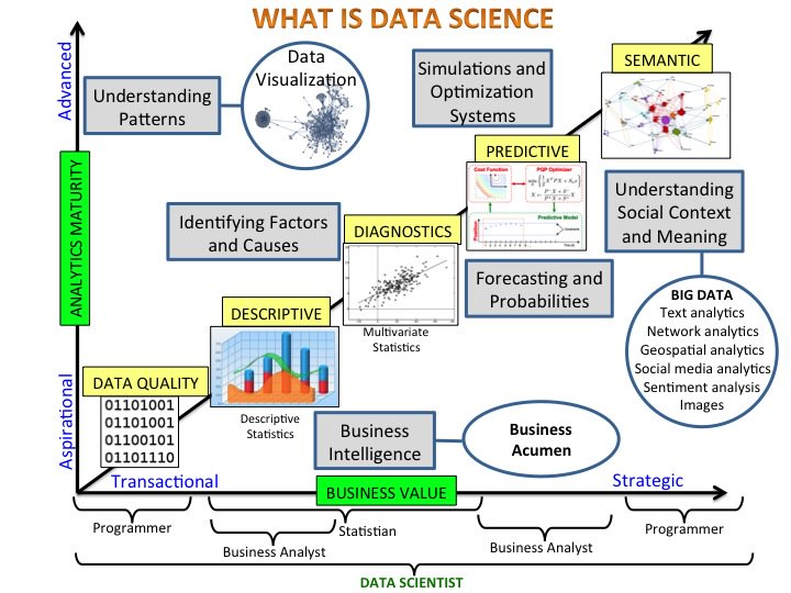Data Science, Machine Learning, BI Explained in a Amazing Few Pictures | #DataScience #MachineLearning #RT  http:// bit.ly/2xyAA32  &nbsp;  <br>http://pic.twitter.com/bDloUqi0H8