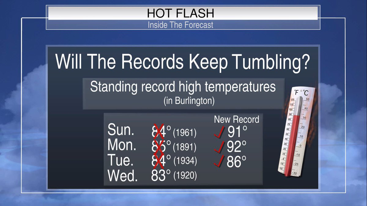 We just broke another high temperature record, for the 3rd day in a row.  And the temp is still on the way up. #vt <br>http://pic.twitter.com/Lv6EzTXUbu