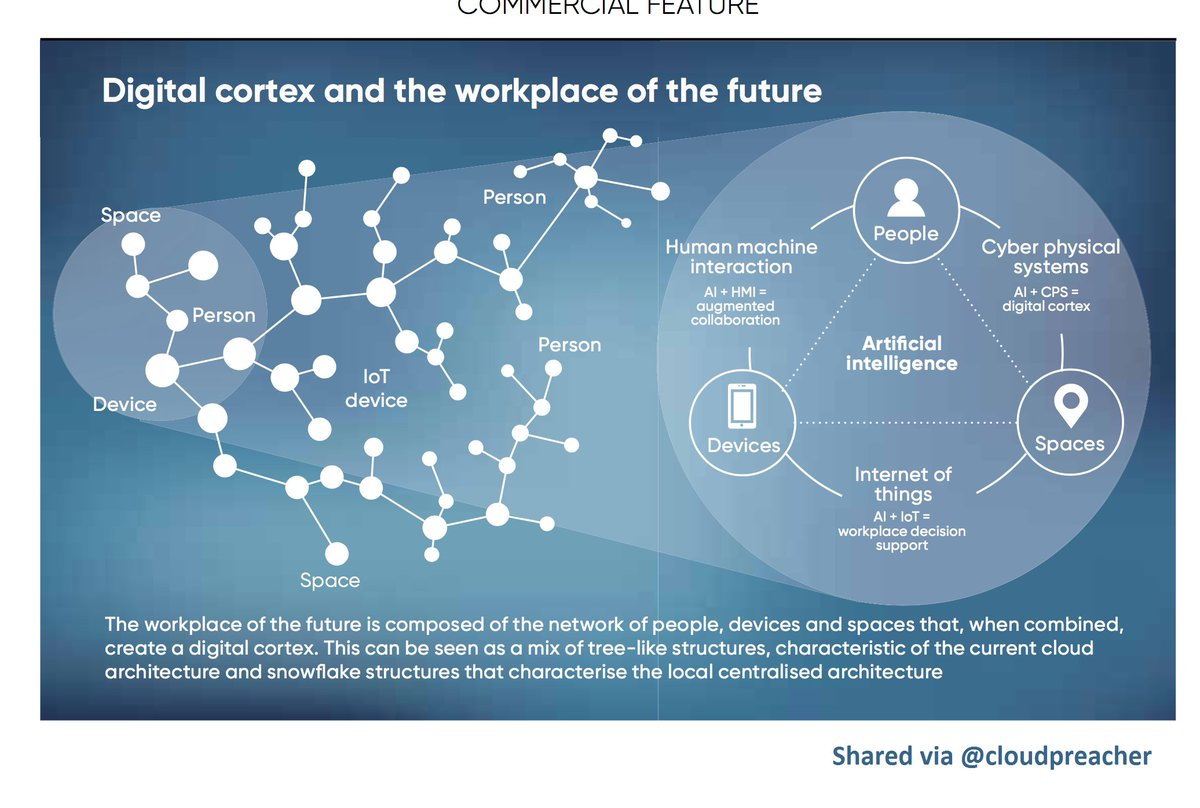 Digital Cortex: The Workspace of the Future!  #futureofwork #DigitalTransformation #Bigdata #smartdata #ArtificialIntelligence #AI #ML #IoT<br>http://pic.twitter.com/pi7eZosj3K