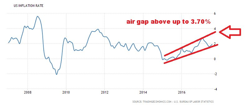 #US #Inflation rate<br>http://pic.twitter.com/nyl1yVH5gw