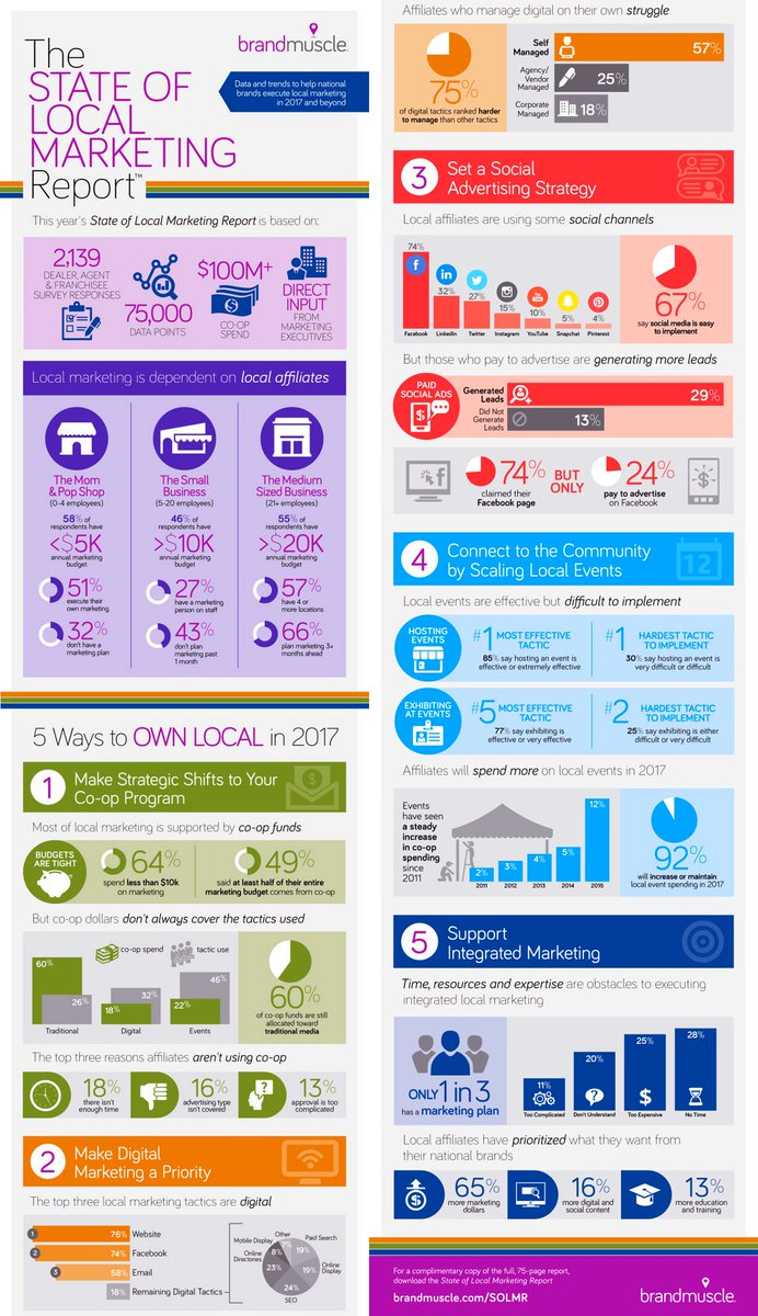 2017 Tactics for Local Social #Marketing [Infographic]  https:// buff.ly/2wBsPXG  &nbsp;   [by @Bobhutchins via @B2Community] #DigitalMarketing #SMM <br>http://pic.twitter.com/ExtvNT619c