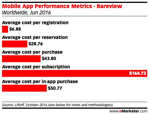 things to think about with mobile apps, performance metrics are getting better. #MobileApp #marketingtips #ROI #customerjourney #rareview<br>http://pic.twitter.com/OWqb9kmSjx