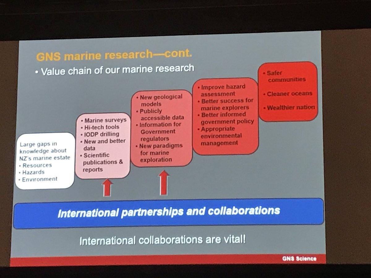 Value chain and #impact of marine science #ARMS2017 @cornelderonde<br>http://pic.twitter.com/WYt8pEl9Sy