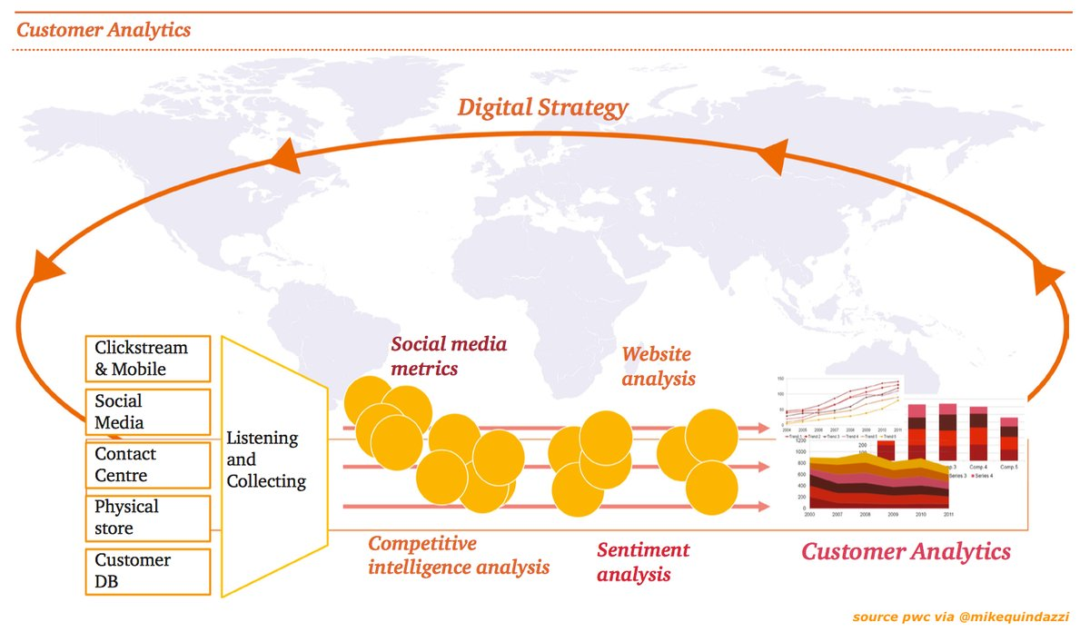 The #customerjourney has never been more accessible for #competitive advantage.   #cx #bigdata #smartdata #ai #datascience @MikeQuindazzi<br>http://pic.twitter.com/S8lxDjSOQG