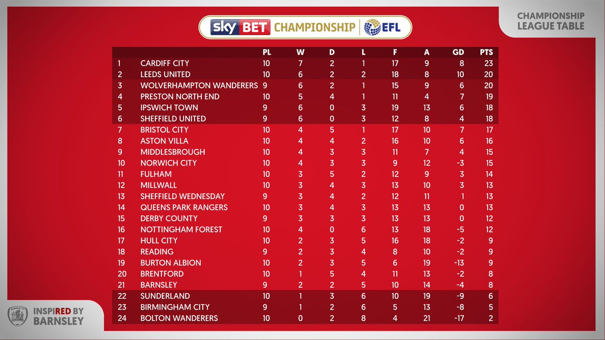 championship league table