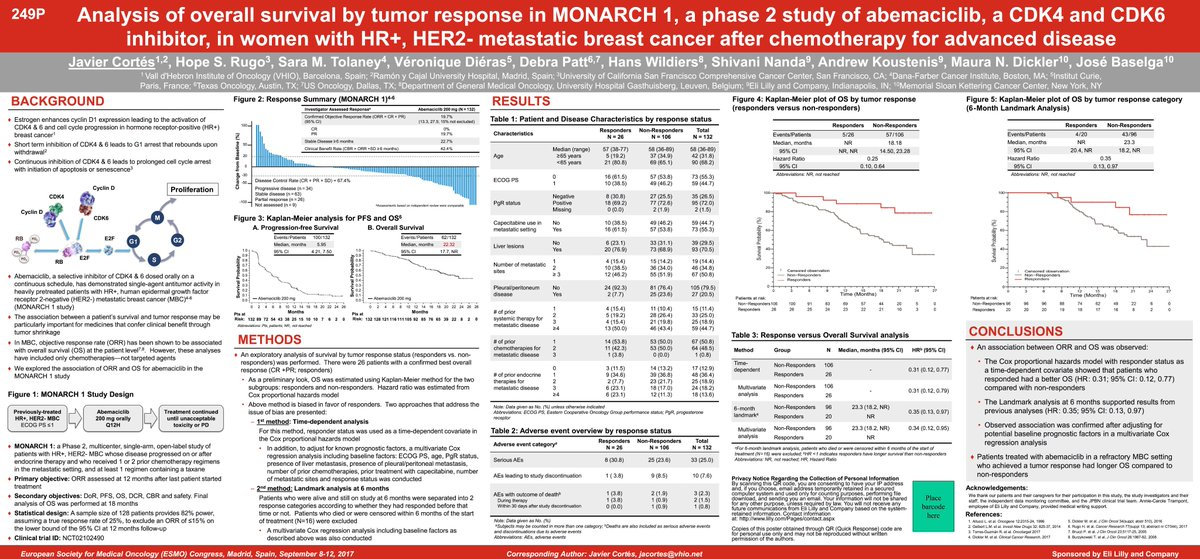 Abemaciclib improve overall survival in a refractory #metastaticBC who achieved a tumor response versus non-responders in MONARCH1 #ESMO2017 <br>http://pic.twitter.com/xLkkzKfOVJ