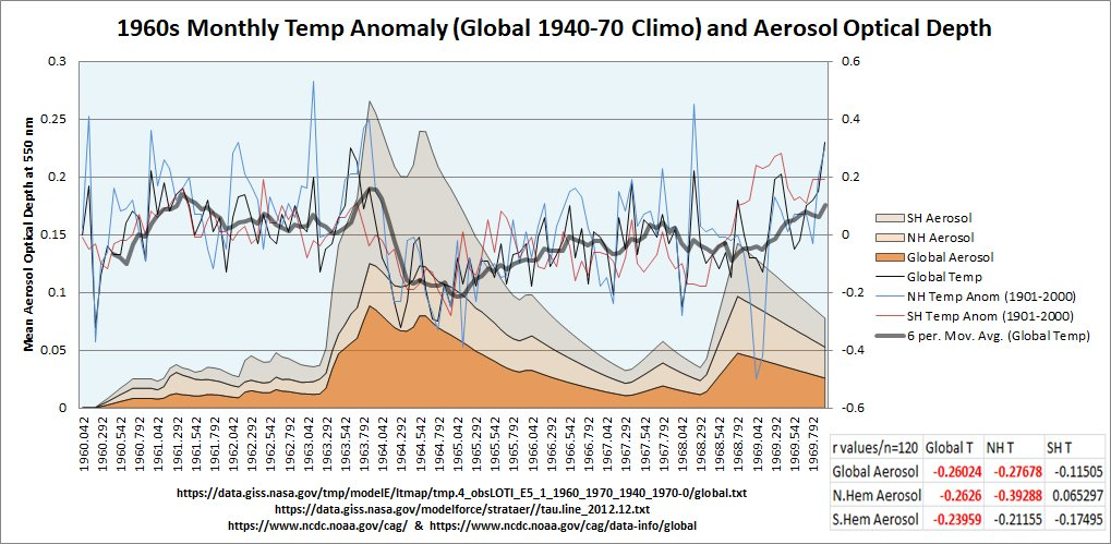anthony masiello on twitter right axis is temp anomaly global