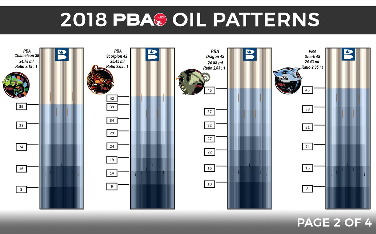 Pba Tour On Twitter A Closer Look At The Dragon A 45 Foot