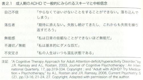 なるほど。(『成人のADHDに対する認知行動療法』より) https://t.co/CTq4Pxg3OD