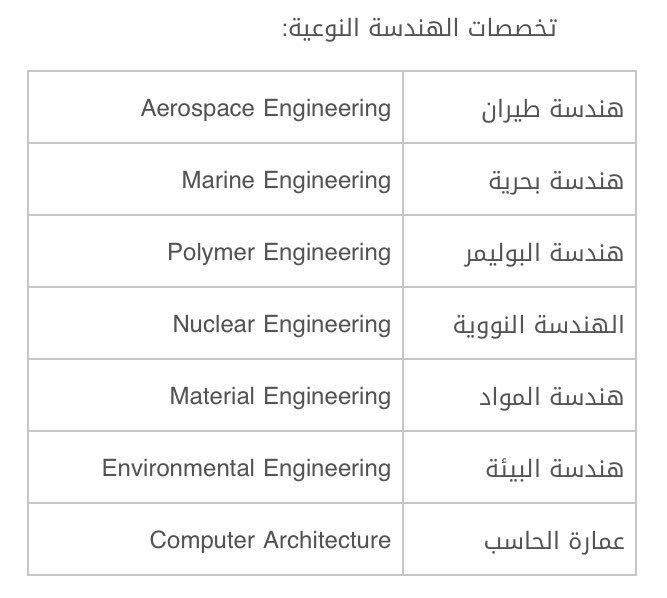 وكالة الابتعاث Ar Twitter نظرا لكثرة الاستفسارات عن تخصصات الهندسة النوعية و ما يندرج تحتها من تخصصات نعرض لكم الجدول ادناه