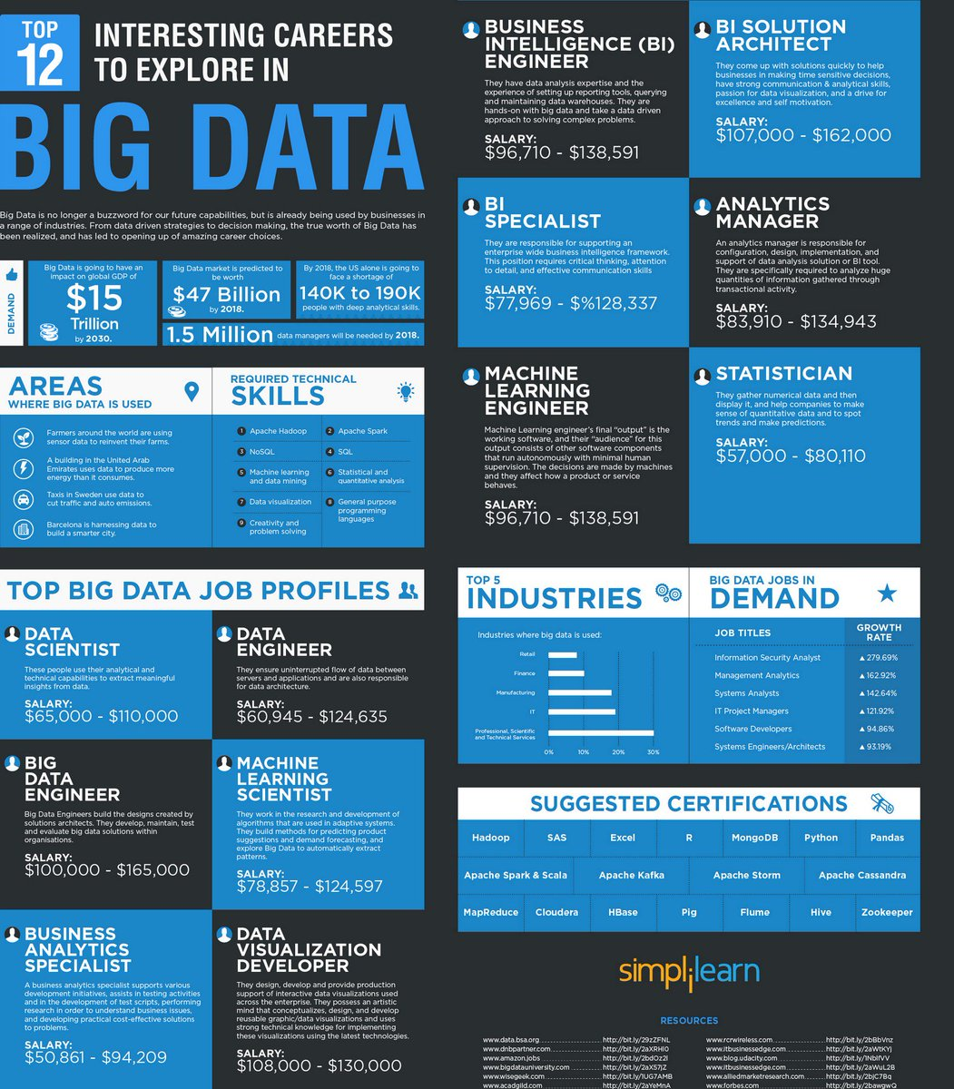 Importance of bigdata in today s market https buff ly 2xacl5v simplilearn chetan_ramesh v ipfconline1 datascience ai deeplearn007pic twitter com