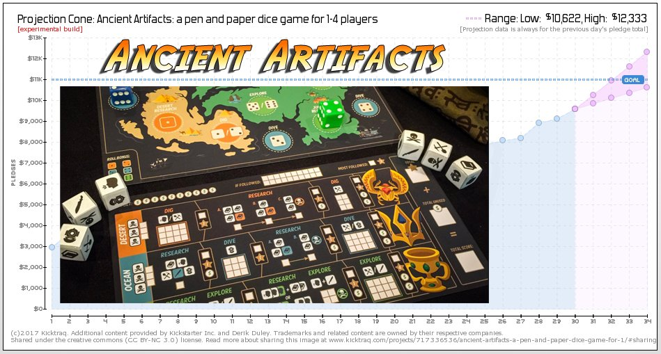 Ancient artifiacts