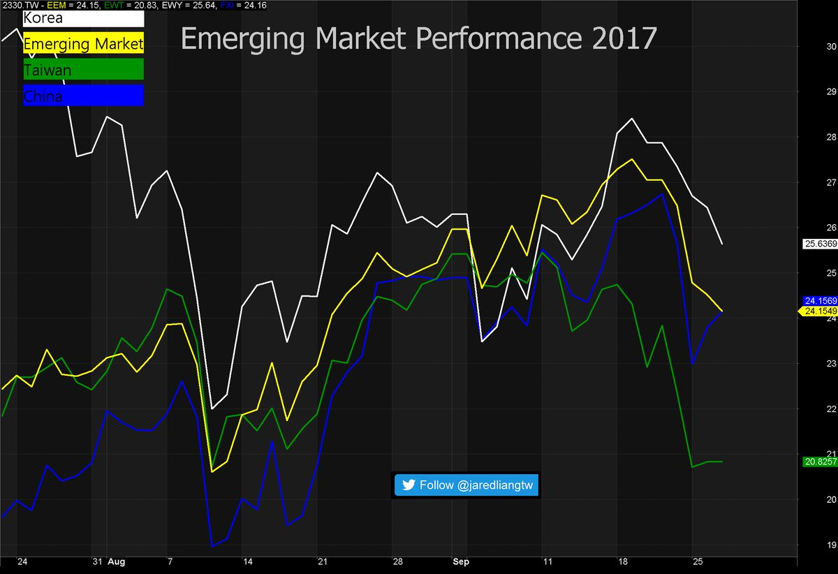 #EEM emerging market is flat. USD may fly back to US. <br>http://pic.twitter.com/zUBxg9b9F3
