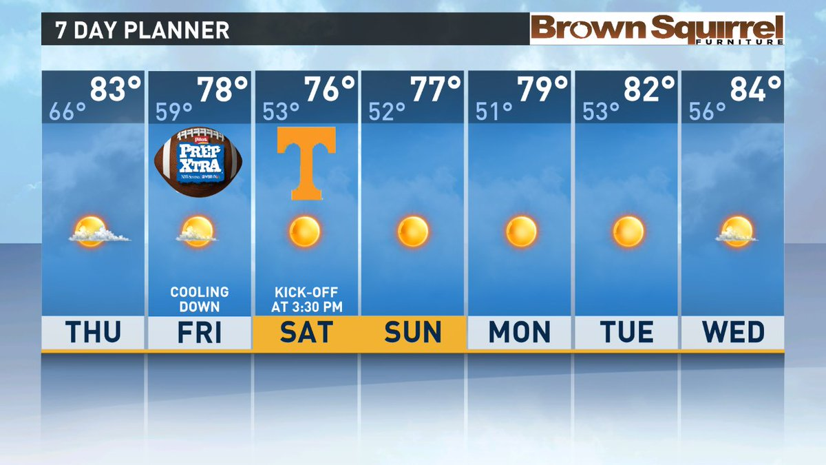 Wbir Weather On Twitter 7 Day Planner Finally Cooling Back Down