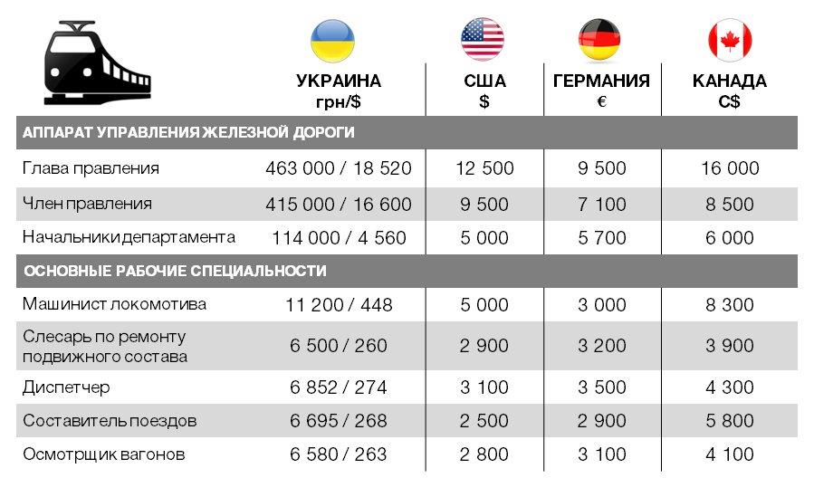"""Бизнес и """"Укрзализныця"""" ищут сбалансированное решение по повышению ж/д тарифов, - Ляпина - Цензор.НЕТ 1893"""