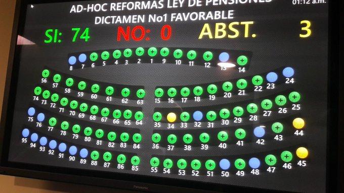 Asamblea da luz verde a reforma de pensiones