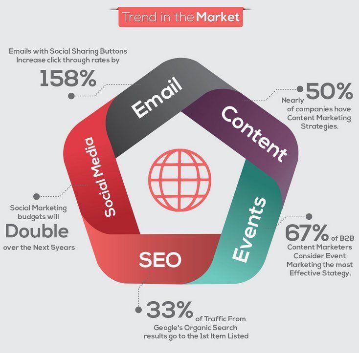 #DigitalMarketing Trends for SmallBusiness  #StartupLife #Marketing101 #Branding101 #SocialMarketing #Entrepreneur <br>http://pic.twitter.com/pnlnmWxO6M